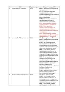 thumbnail of Таблица сводная по аттестации